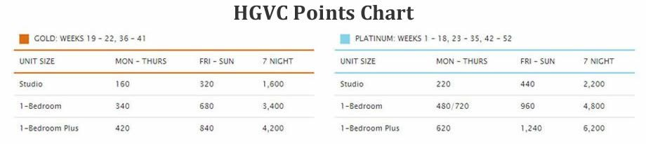 hilton-points-chart1